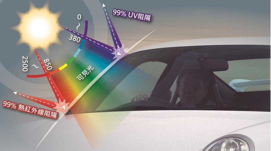 99%紅外線阻隔  99%紫外線阻隔